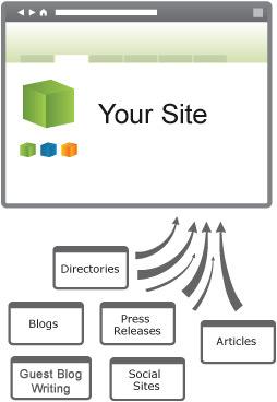 Building Backlinks