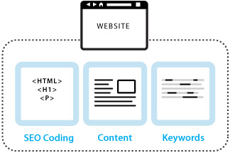Optimizing Pages